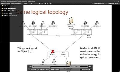 Advanced Network Engineering [Online Code]