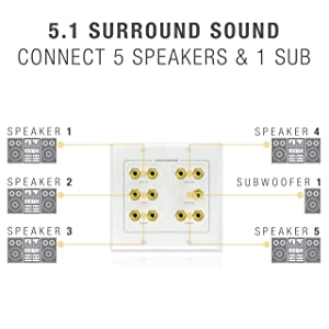 Mediabridge Speaker Wall Plate w/Binding Posts (5 Pair) & RCA (1 Port) - Limited TIME Offer: Free Mounting Bracket (2-Gang) - 2-Piece Inset Wall Plate for 5.1 Surround Sound (Part# WP2-B5/S1) (Color: Banana Plugs (5 Pair), Subwoofer (1 Port))