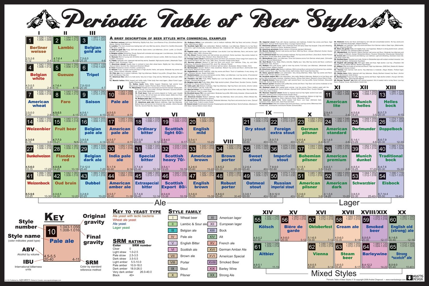 The periodic table of beer styles tap trail periodic table of beer styles gamestrikefo Images