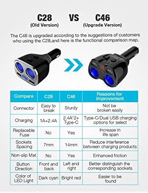 Otium 2 Sockets Cigarette Lighter Splitter, Car Charger Separate Switch Voltage Display Built-in Replaceable 7.5A Fuse, 12/24V 80W Dual USB Adapter Type-C Charging Ports Compatible iPhone iPad Android (Color: Black-1)