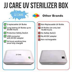 [UPGRADED] UV Sterilizer Box, Sterilizer Machine, Ultraviolet Tool Sterilizer Cabinet, Medical Sterilizer Tray Professional - Plain White