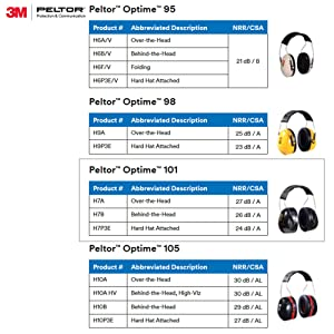 3M Peltor Optime 101 Behind-the-Head Earmuffs, Hearing Conservation H7B (Color: Black, Tamaño: Behind the head)