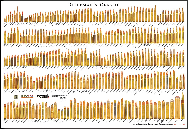 Ammunition penetration comparison