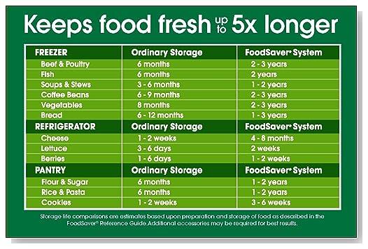FoodSaver V4440 2-in-1 Vacuum Sealing System makes food last 5x longer