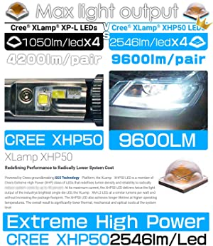 HIKARI LED Headlight Bulbs Conversion Kit -H11(H8,H9),CREE XHP50 9600lm 6K Cool White,2 Yr Warranty