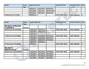 Timetec Hynix IC Apple 16GB Kit (2x8GB) DDR3 1333MHz PC3-10600 SODIMM Memory Upgrade for MacBook Pro 13-inch /15-inch /17-inch Early/Late 2011, iMac 21.5-inch Mid/Late 2011(16GB Kit (2x8GB)) (Tamaño: 16GB Kit (2x8GB))