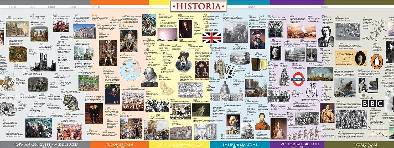 Computer History Timeline For Kids