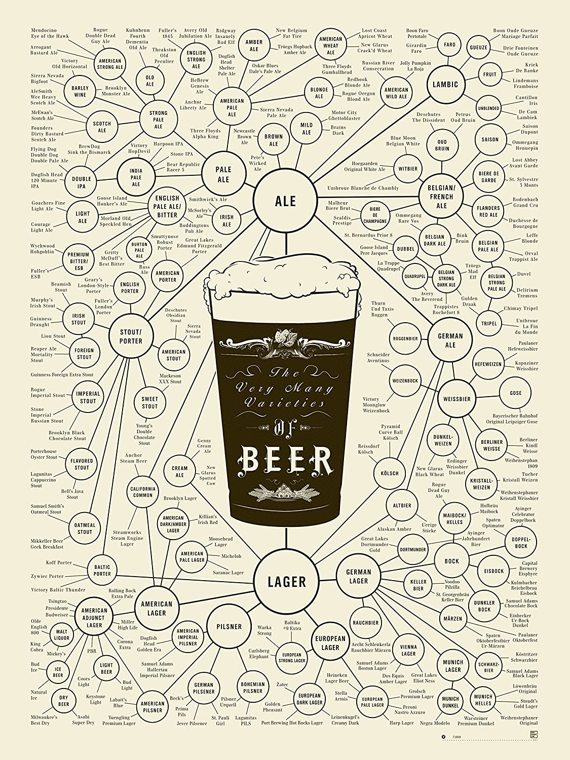 The Very Many Varieties of Beer Poster (18 X 24) By Pop Chart Lab