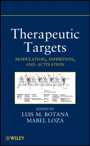 therapeutic-targets-modulation-inhibition-and-activation