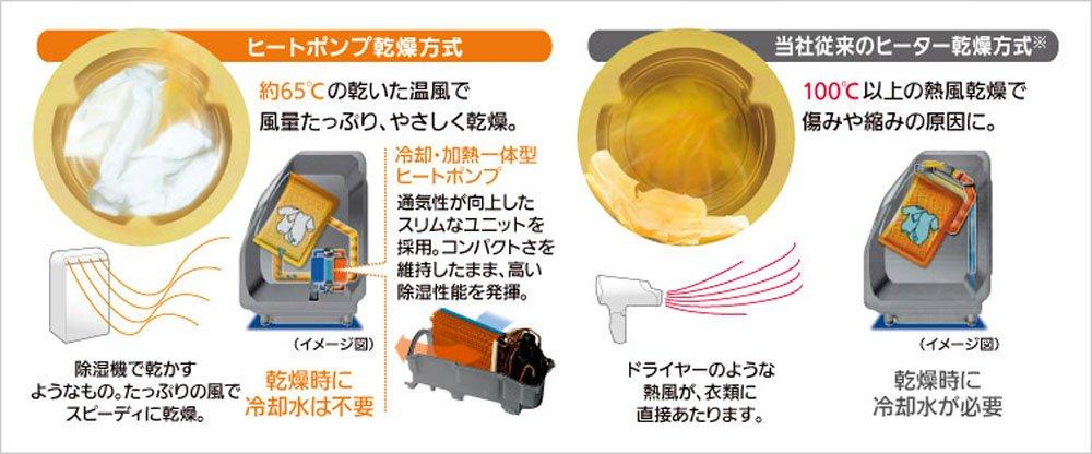 ヒートポンプ乾燥の説明