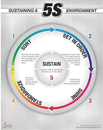 """5S Sustain Poster : 22""""x28"""" Easy to Read Products"""