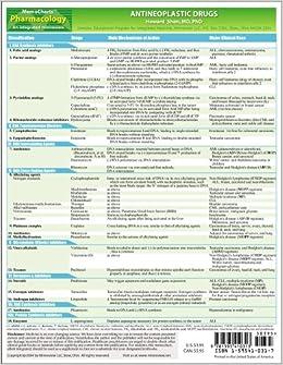 Carvedilol (Drug Study)